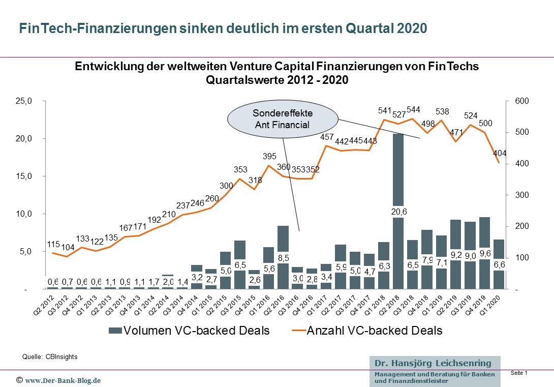 Venture Capital Finanzierungen von FinTechs 2012 – Q1/2020