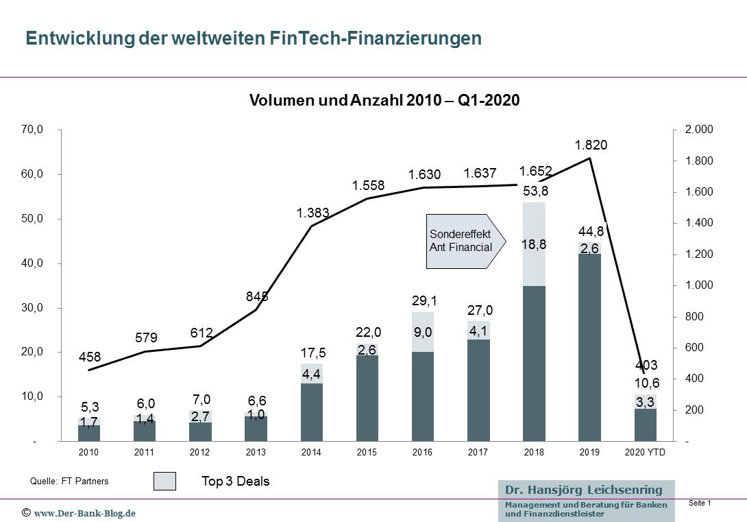 Entwicklung der globalen FinTech-Finanzierungen (2010-Q1-2020)
