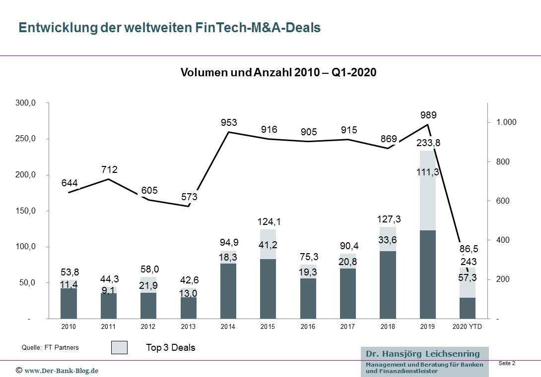 Entwicklung der globalen FinTech-M&A-Deals (2010-Q1-2020)