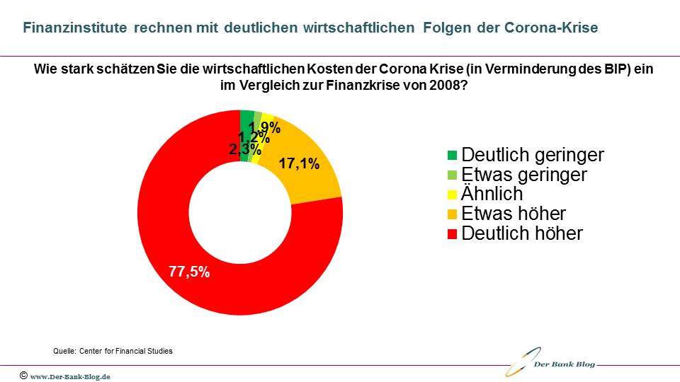 Finanzinstitute rechnen mit deutlichen wirtschaftlichen Folgen der Corona-Krise