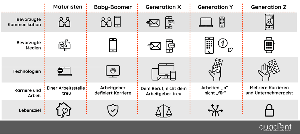 Kommunikationspräferenzen von fünf Generationen im Überblick