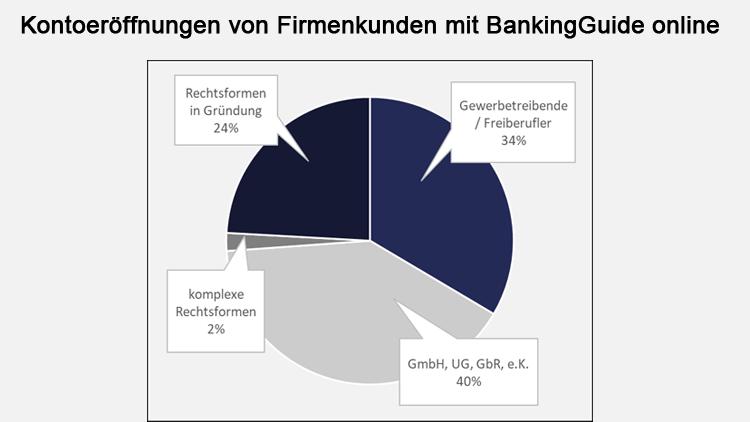 Kontoeröffnungen von Firmenkunden mit BankingGuide online