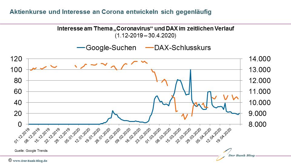 Umgekehrte Korrelation zwischen Interesse an Corona und DAX