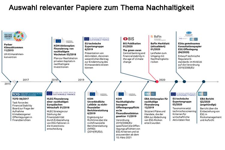Relevante Papiere zur Regulierung des Themas Nachhaltigkeit