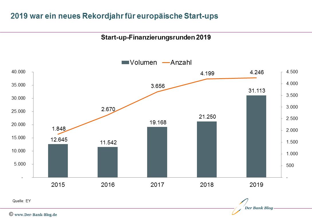 Finanzierungsrunden europäischer Start-ups (2015 – 2019)