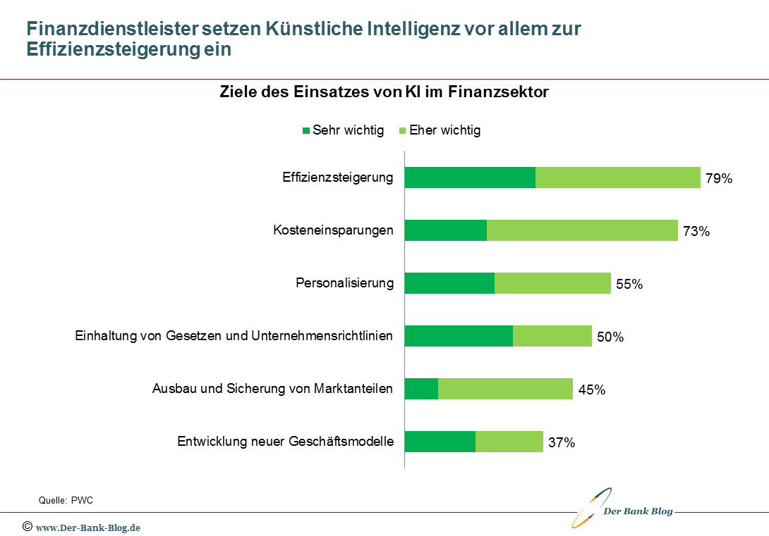 Ziele des Einsatzes Künstlicher Intelligenz im Finanzsektor