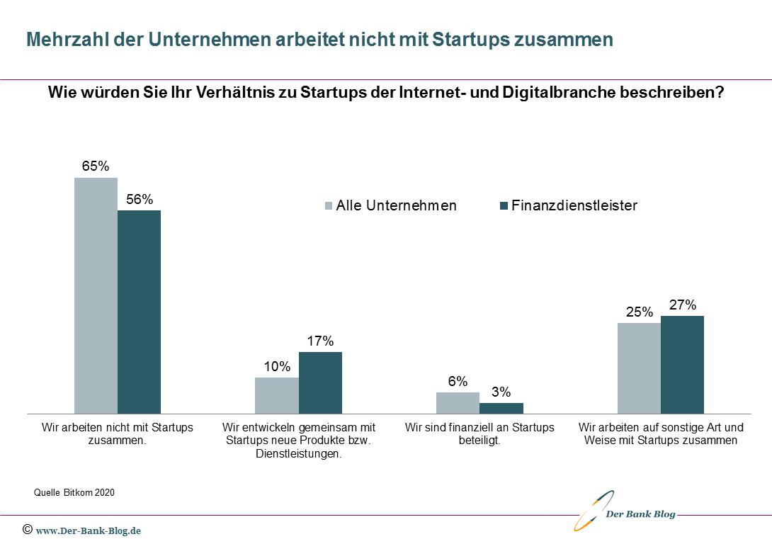 Zusammenarbeit mit Startups bei deutschen Unternehmen