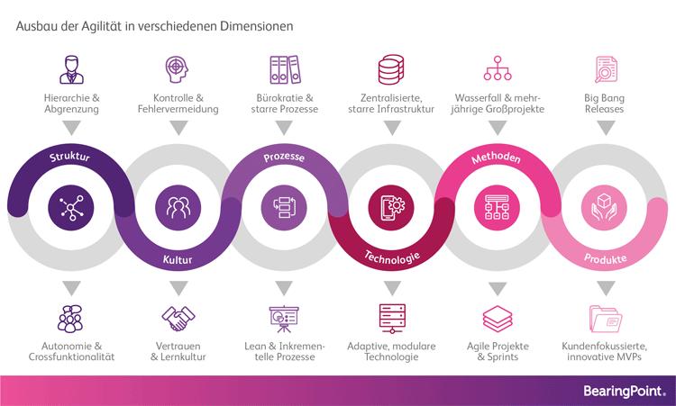6 Dimensionen für den Ausbau von Agilität in Unternehmen