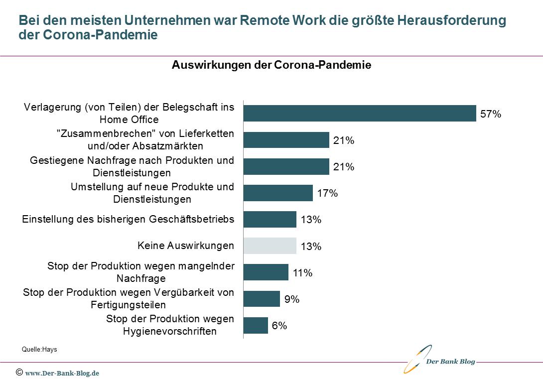 Auswirkungen der Corona-Pandemie auf Unternehmen
