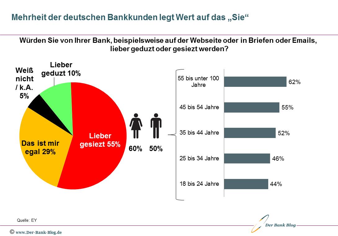 Mehrheit der deutschen Bankkunden möchte gesiezt werden
