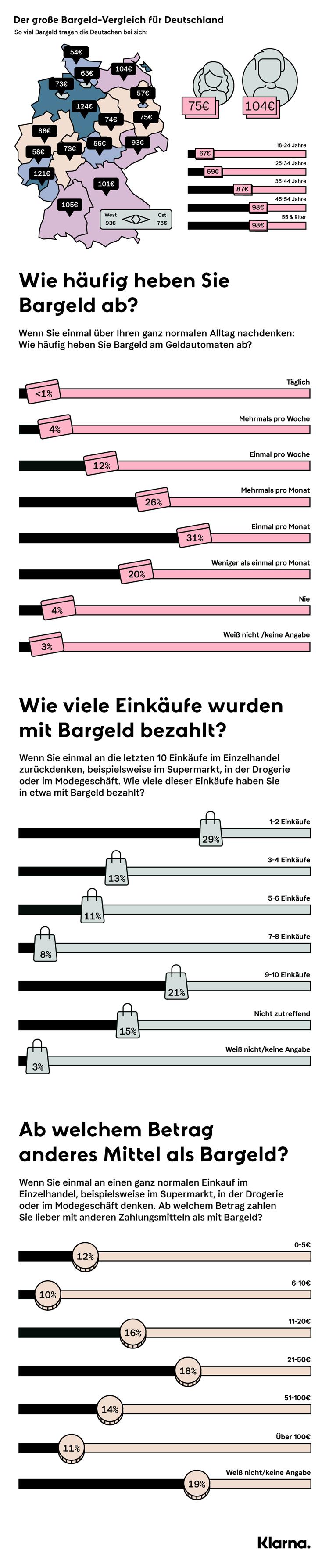 Infografik: Die Bargeldgewohnheiten der Deutschen