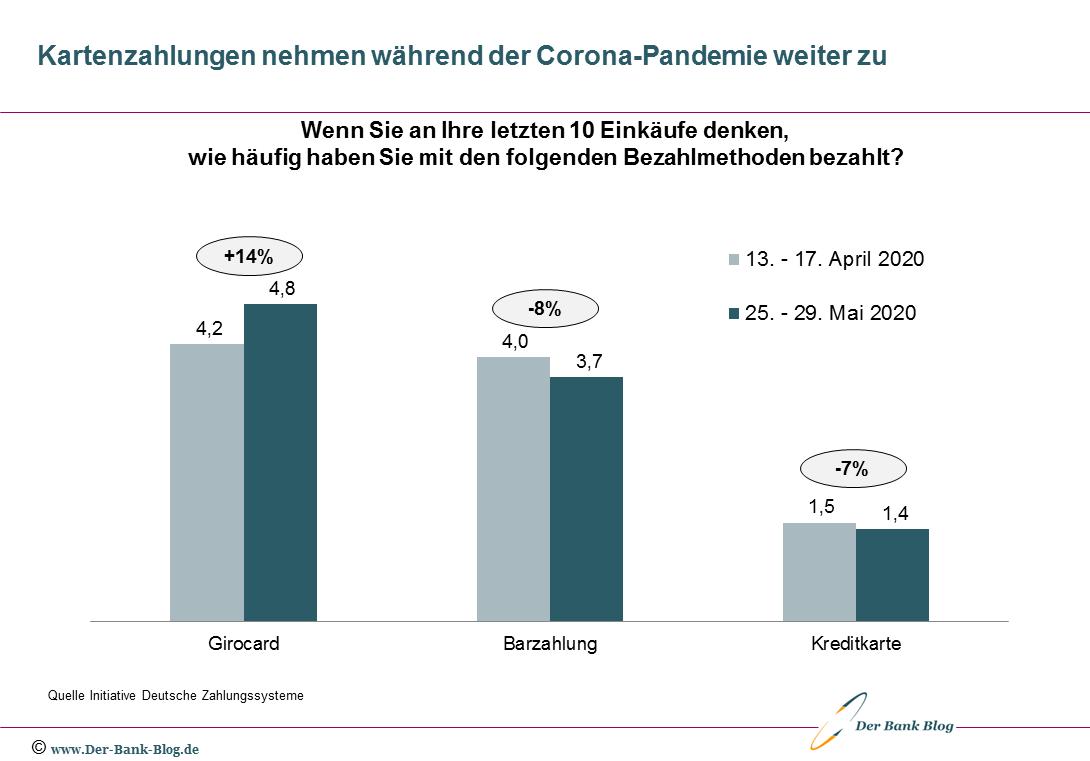 Entwicklung unterschiedlicher Bezahlarten während der Corona-Pandemie