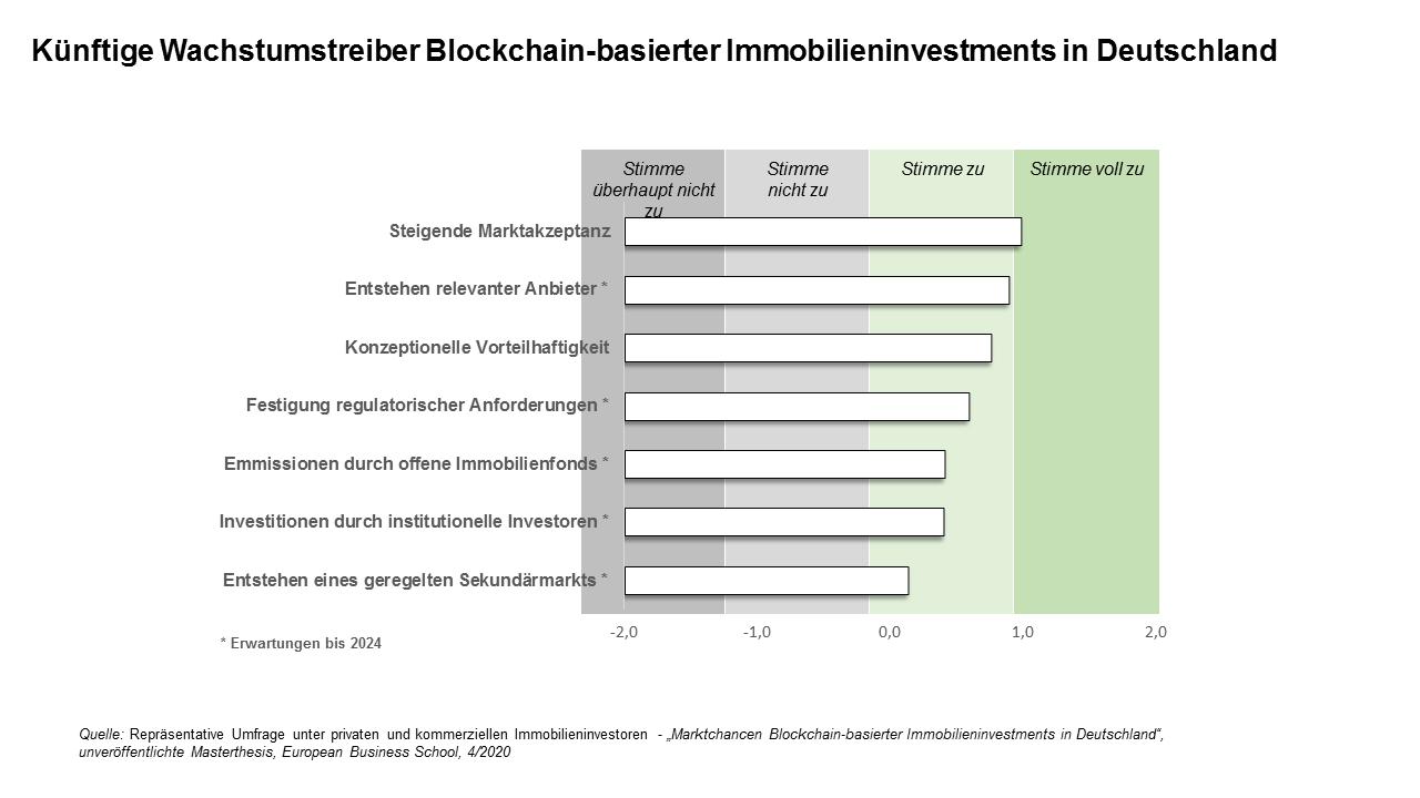 Wachstumstreiber Blockchain-basierter Immobilieninvestments