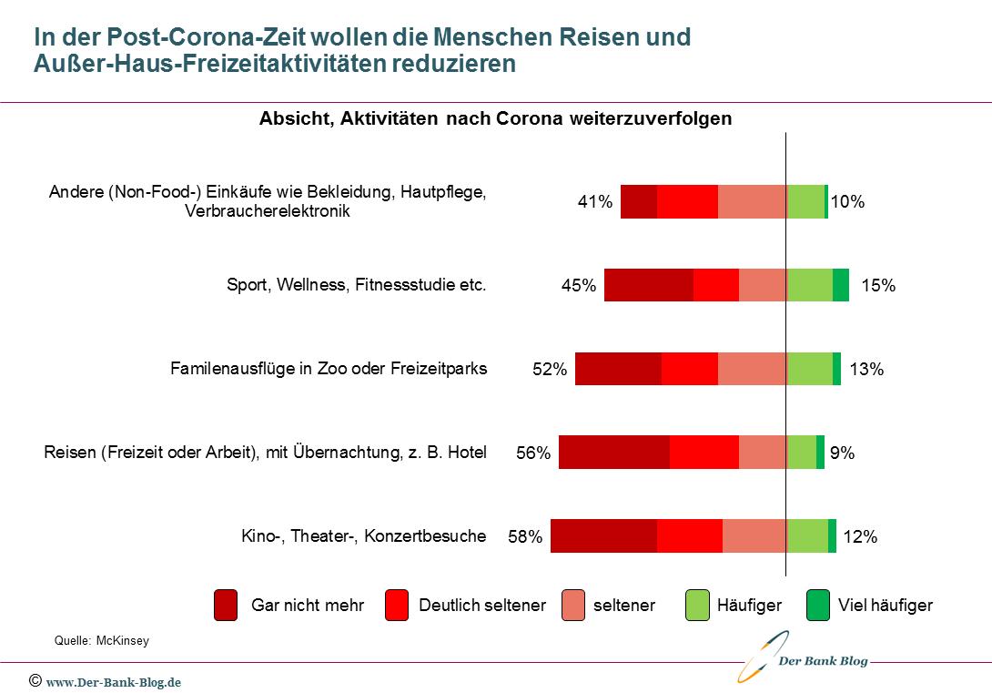 Verhaltensabsichten von Konsumenten in der Post-Corona-Zeit