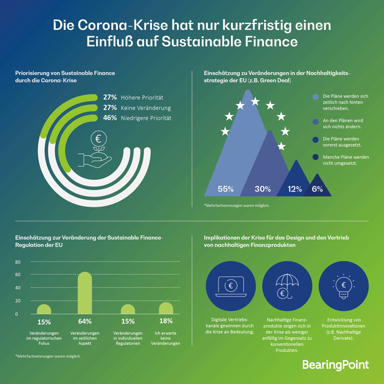Infografik: Corona-Krise und Sustainable Finance