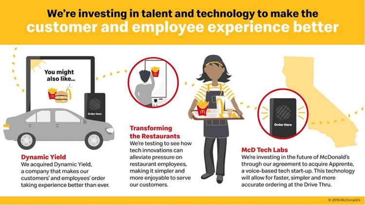 Customer und Employee Experience bei McDonalds