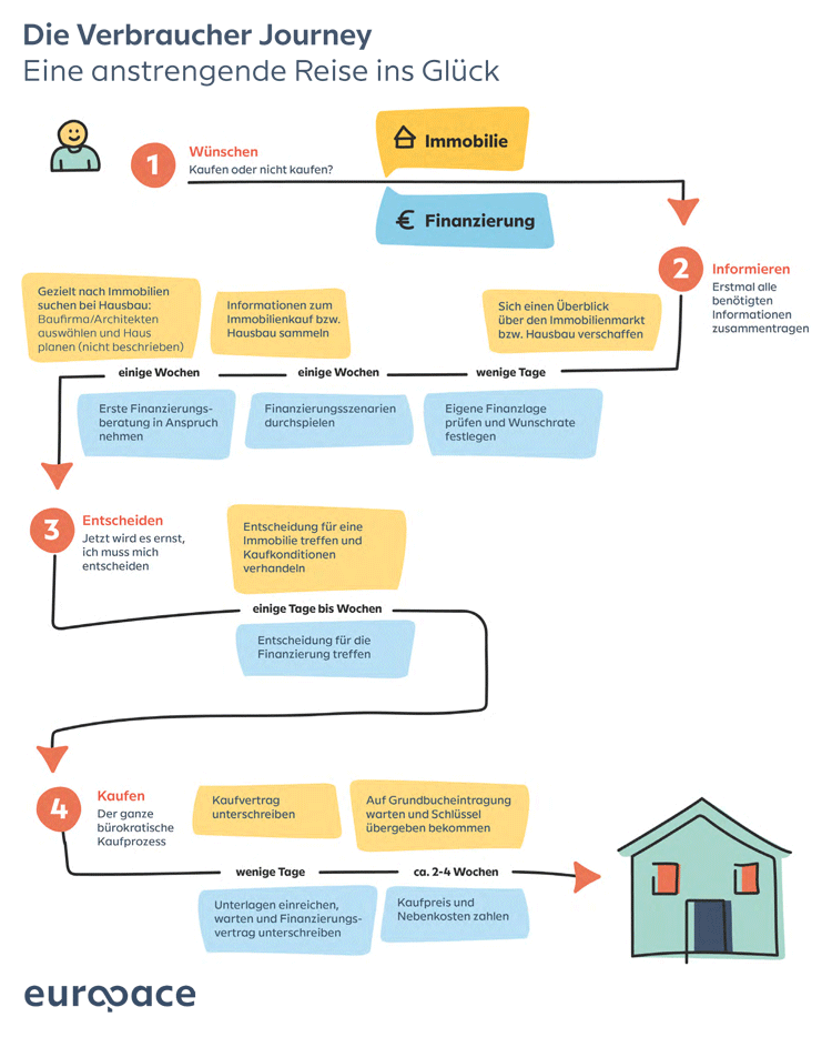 Infografik: Customer Journey im Bereich Baufinanzierung