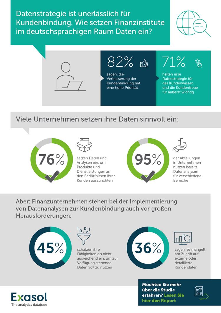 Infografik: Datenstrategie wichtig für Kundenbindung im Finanzsektor