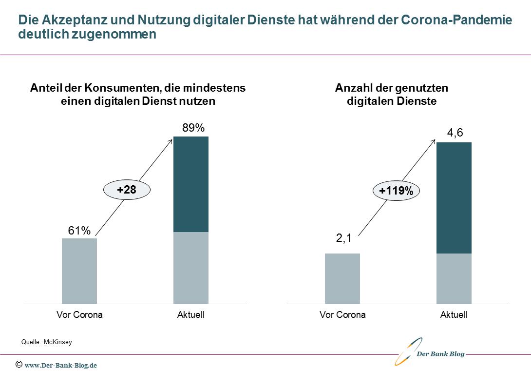 Digitales Konsumverhaltend der Deutschen vor und während Corona