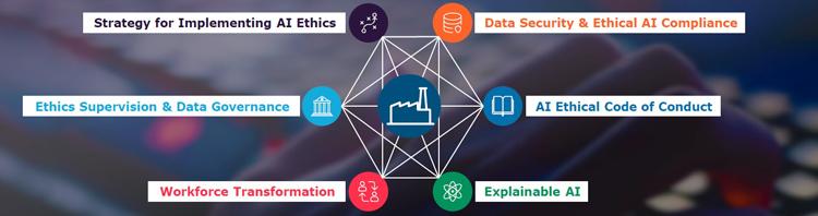 Sechs Dimensionen für nachhaltige Künstliche Intelligenz