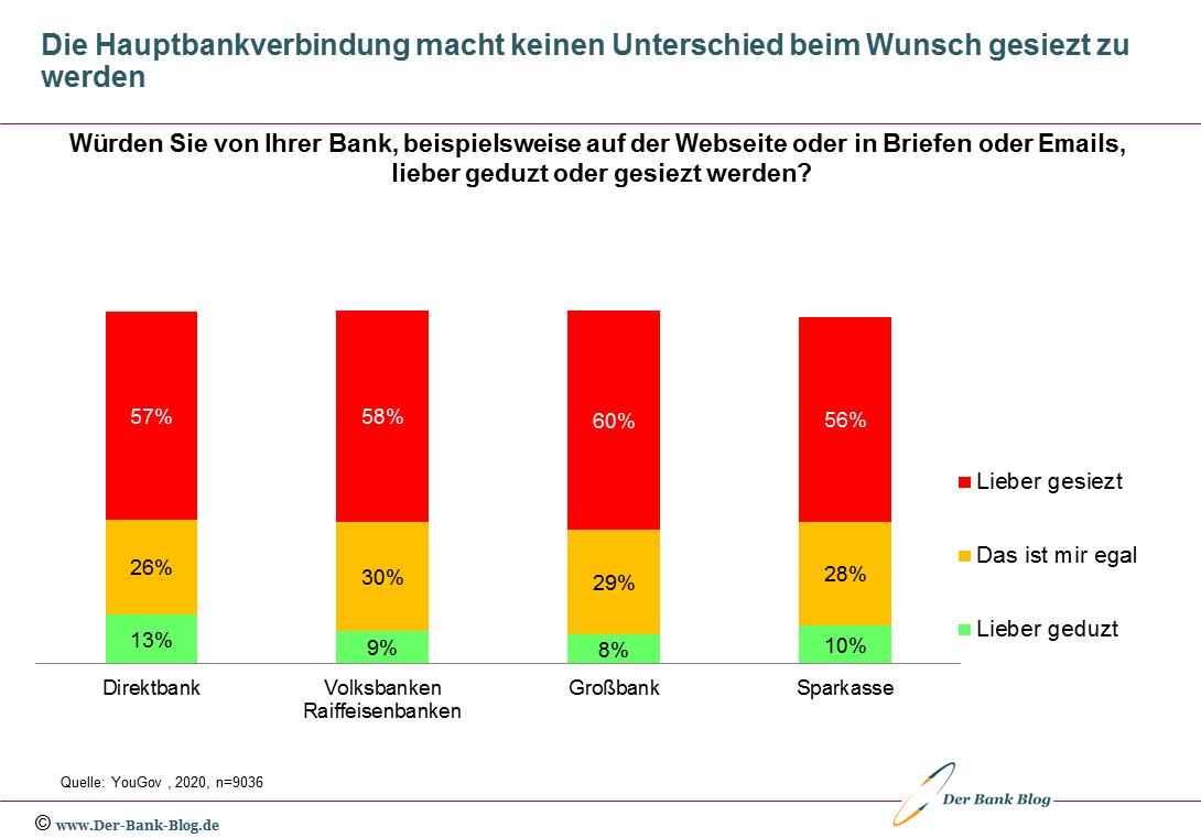 Mehrheit der Kunden aller Bankengruppen legt Wert auf Sie