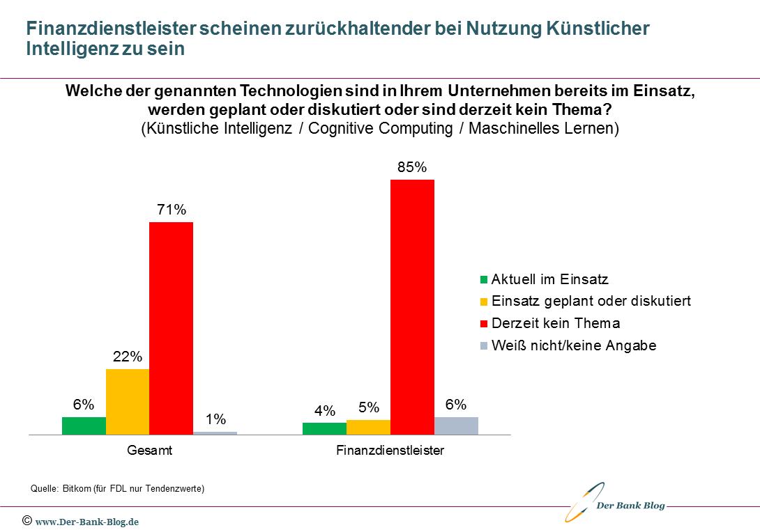 Mehrheit der deutschen Unternehmen verrichtet auf Künstliche Intelligenz