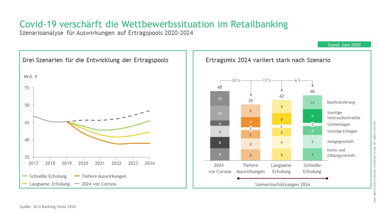Entwicklung der Erträge im deutschen Retailbanking (2020 – 2024)