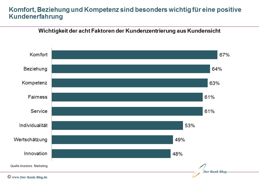 Acht Faktoren der Kundenzentrierung in Banken (aus Kundensicht)