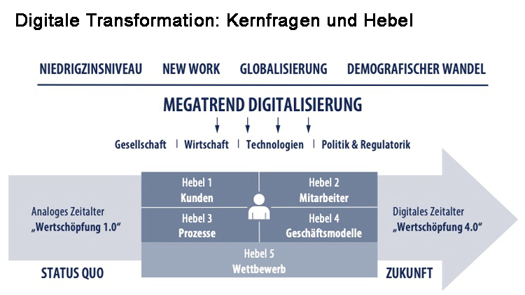 Digitale Transformation: Kernfragen und Hebel