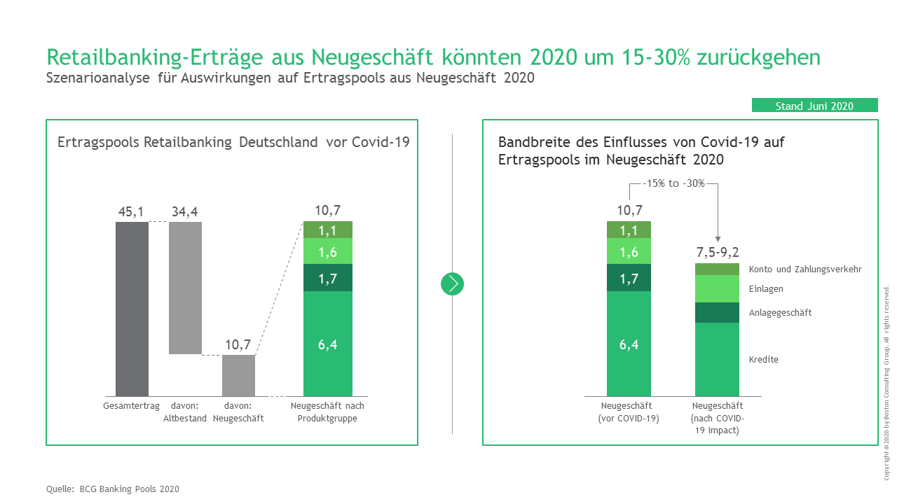 Neugeschäft-Ertragspools im deutschen Retailbanking