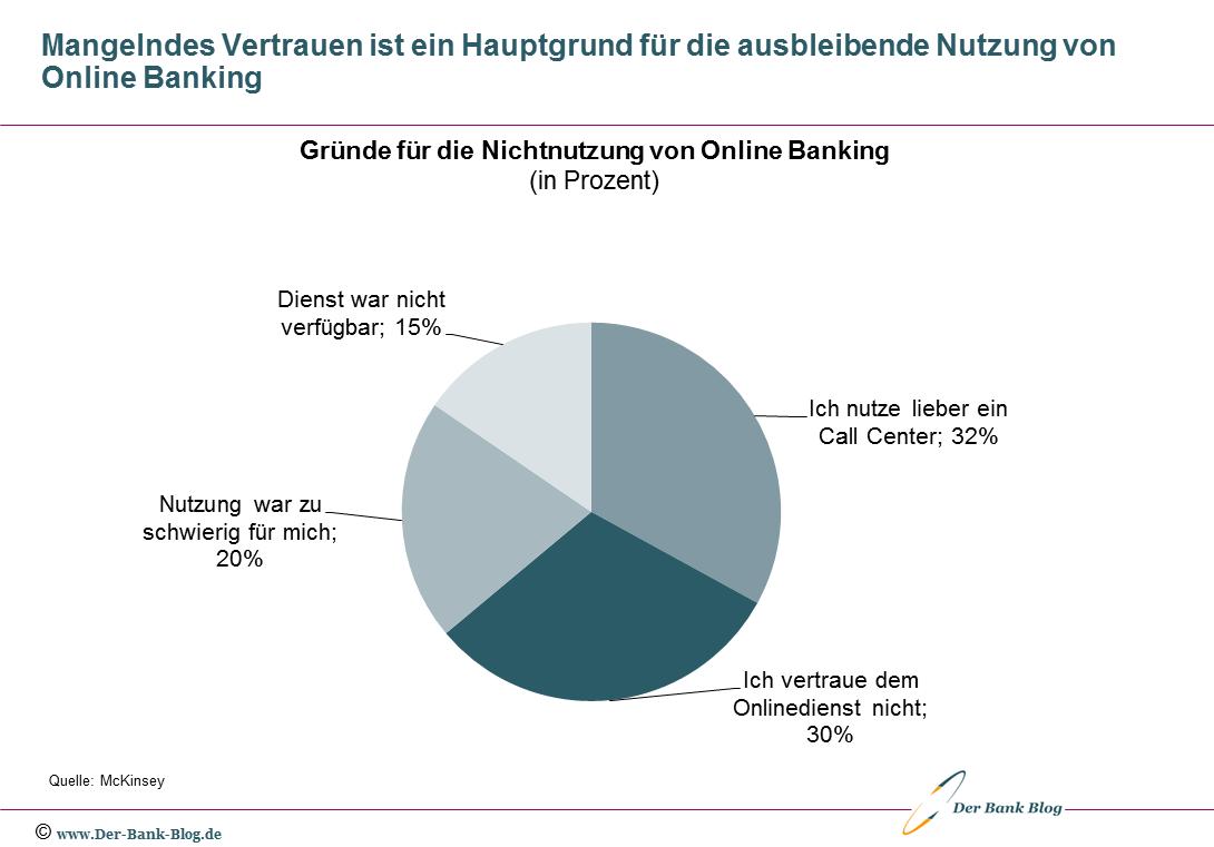 Gründe für die Nichtnutzung von Online Banking