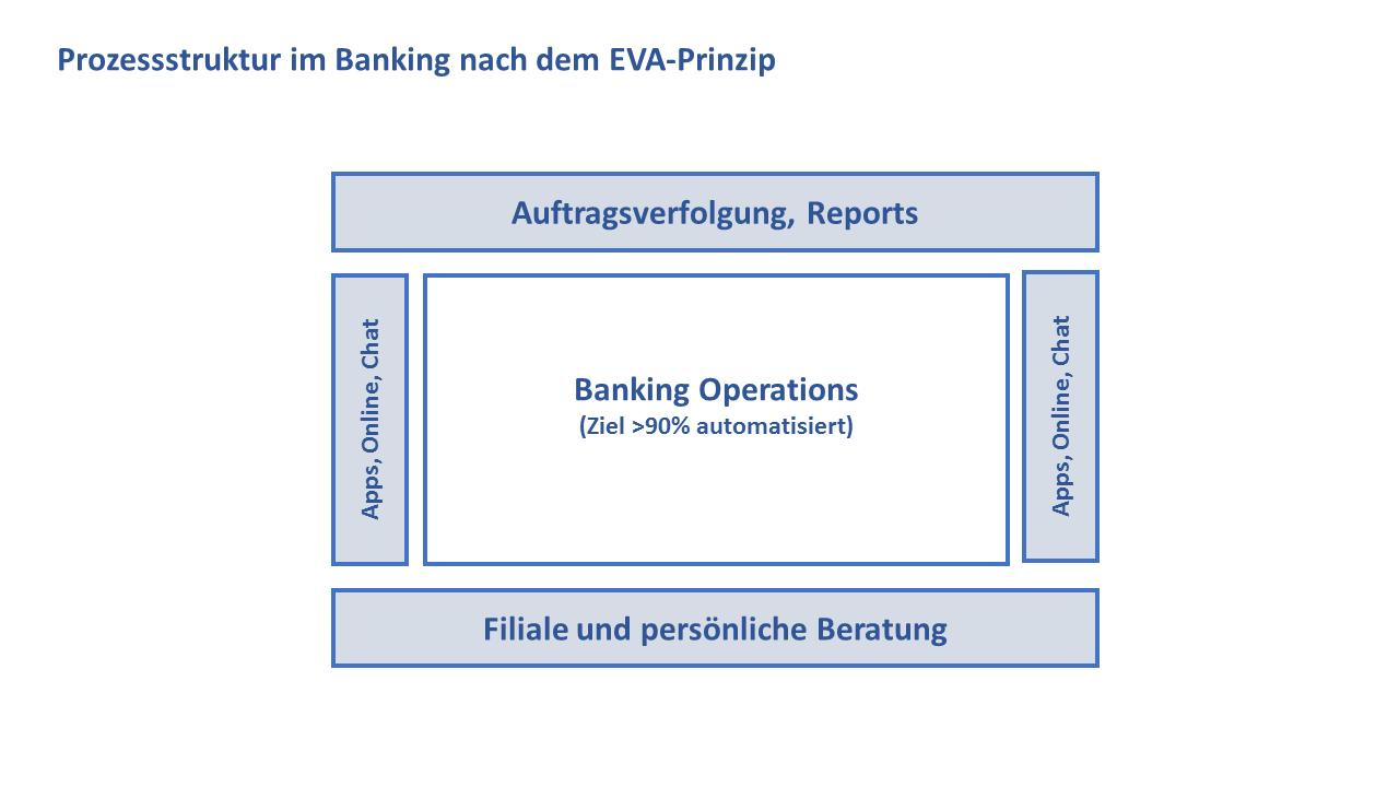 Prozessstruktur im Bankbereich nach dem EVA-Prinzip
