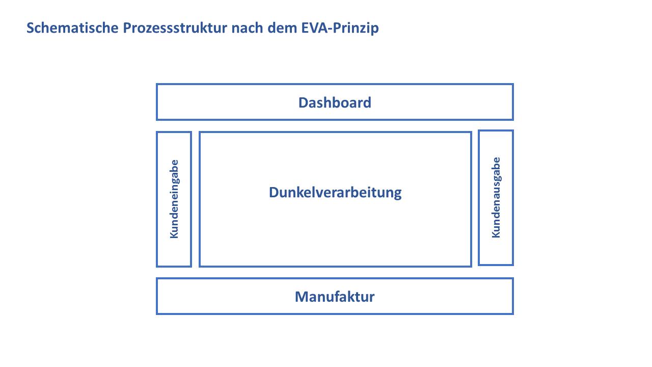 Prozessstruktur schematisch nach dem EVA-Prinzip