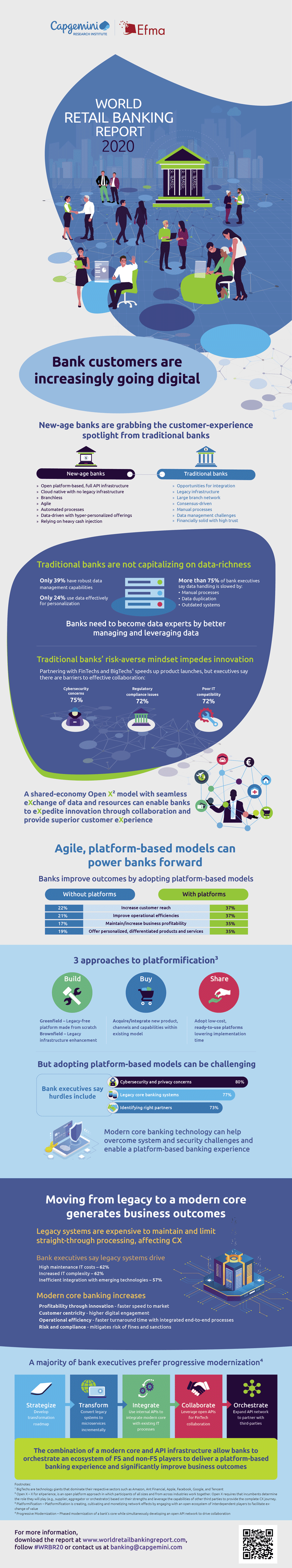 Infografik: Strategische Trends im Retail Banking 2020