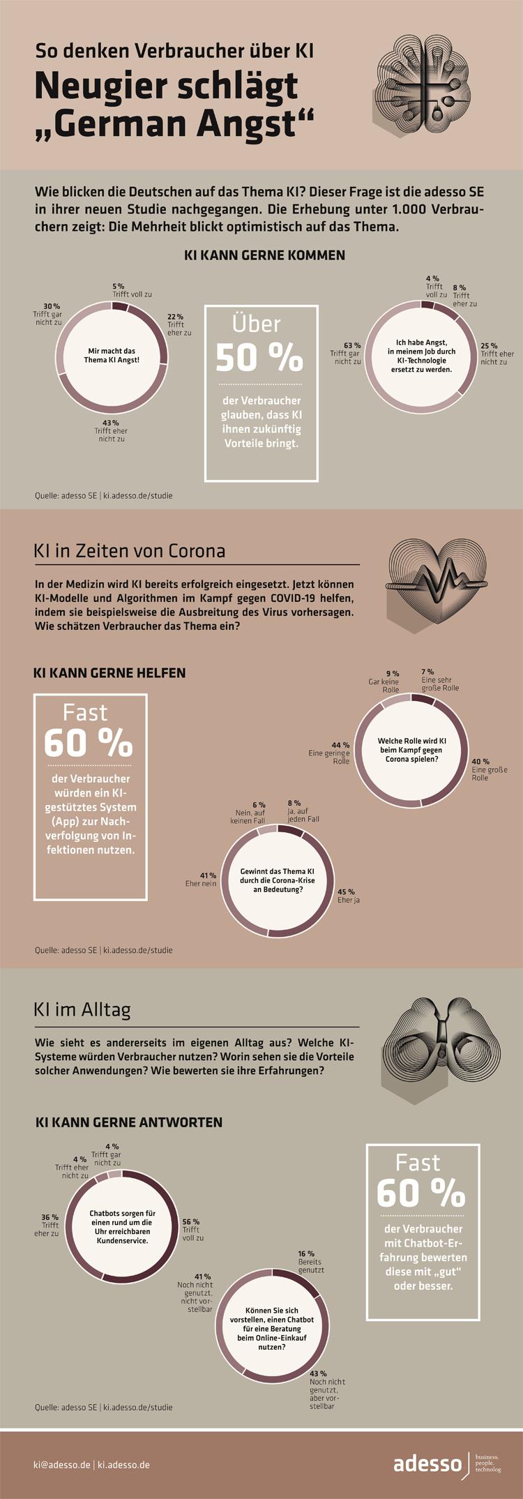 Infografik: So denken deutsche Konsumenten über Künstliche Intelligenz