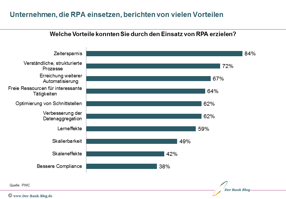 Unternehmen sehen viele Vorteile durch Einsatz von RPA