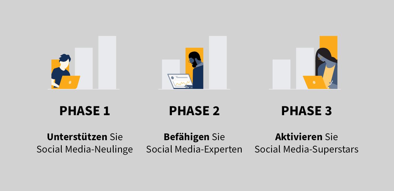 3-Phasen-Modell für die Einführung eines Social Selling-Programms