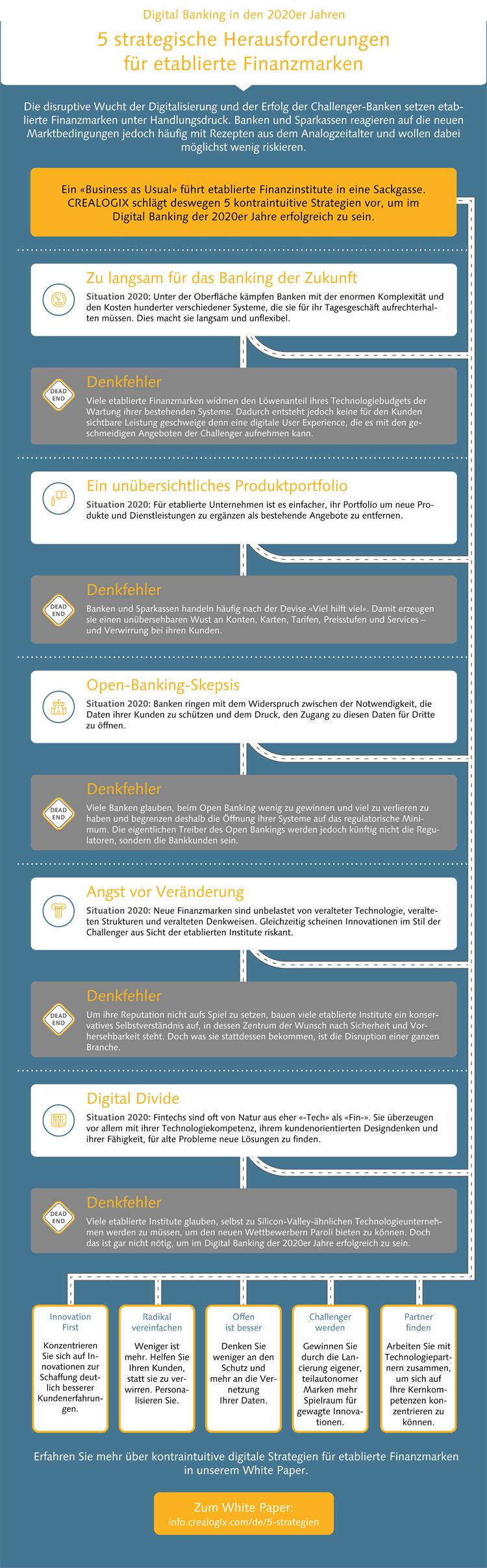 Infografik: 5 strategische Herausforderungen für etablierte Finanzmarken