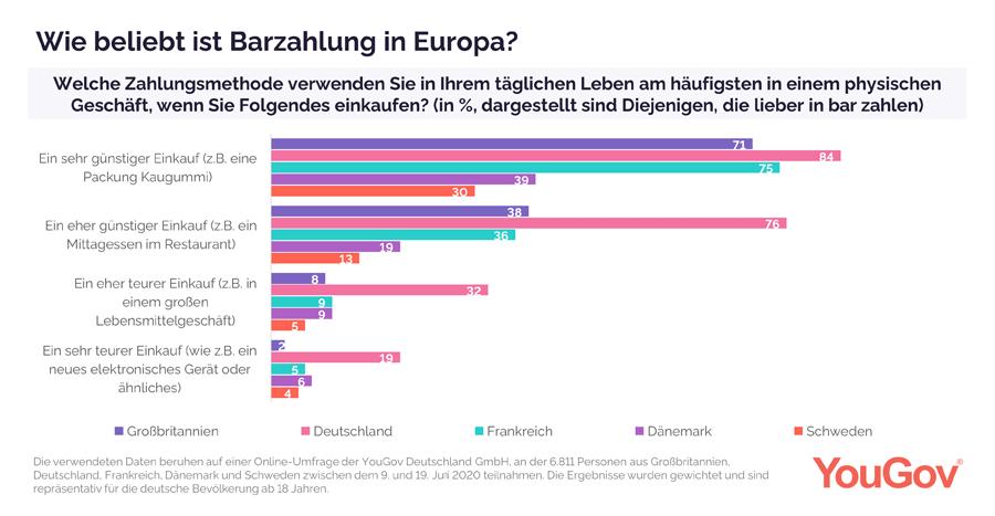 Vergleich der Bereitschaft zur Barzahlung in Europa