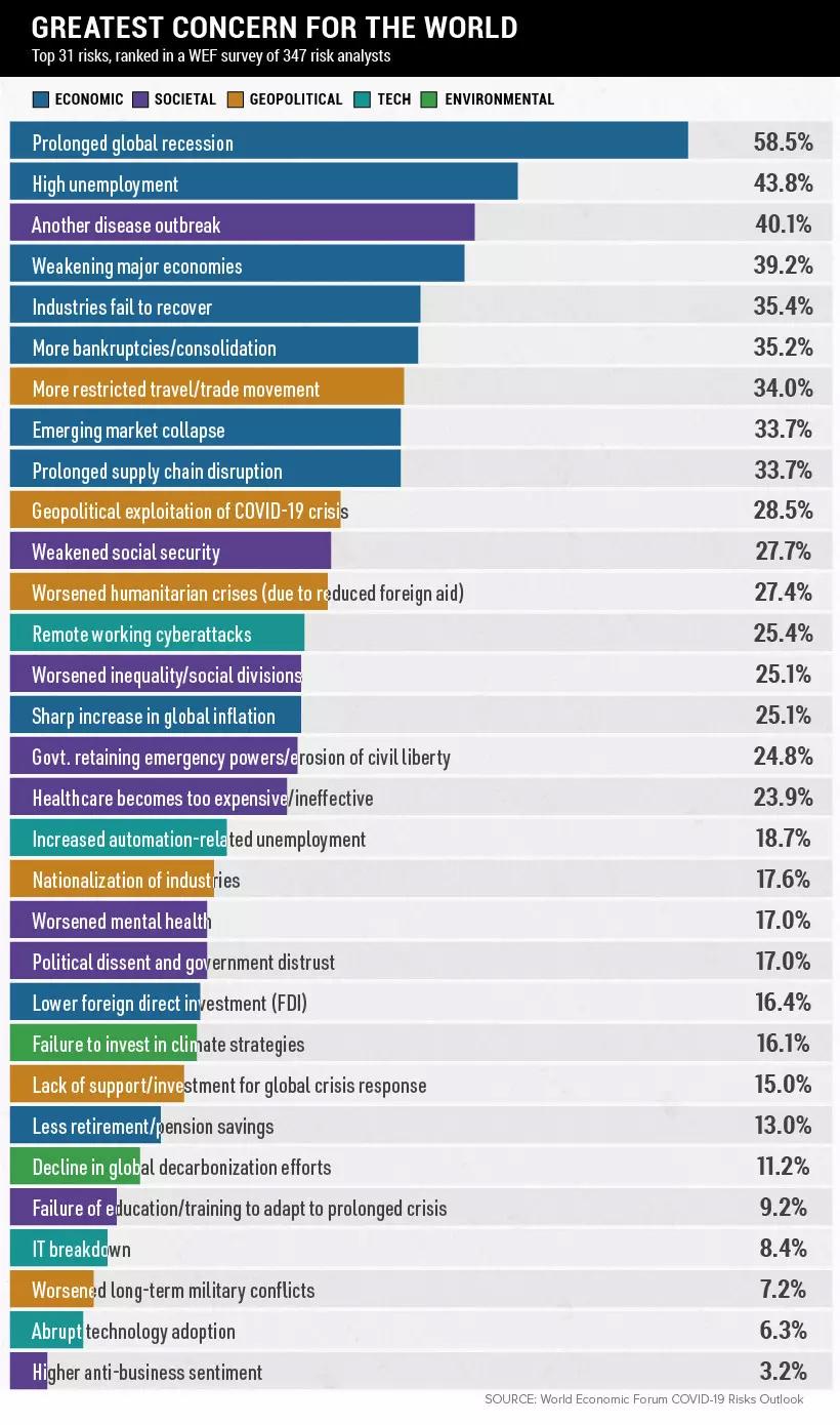 Infografik: Die 31 wichtigsten Post-Corona-Risiken
