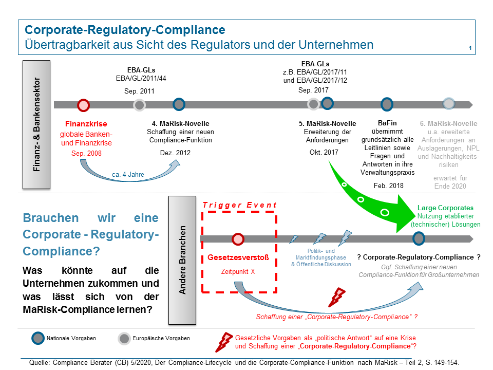 Compliance-Lifecycle und die Corporate-Compliance-Funktion
