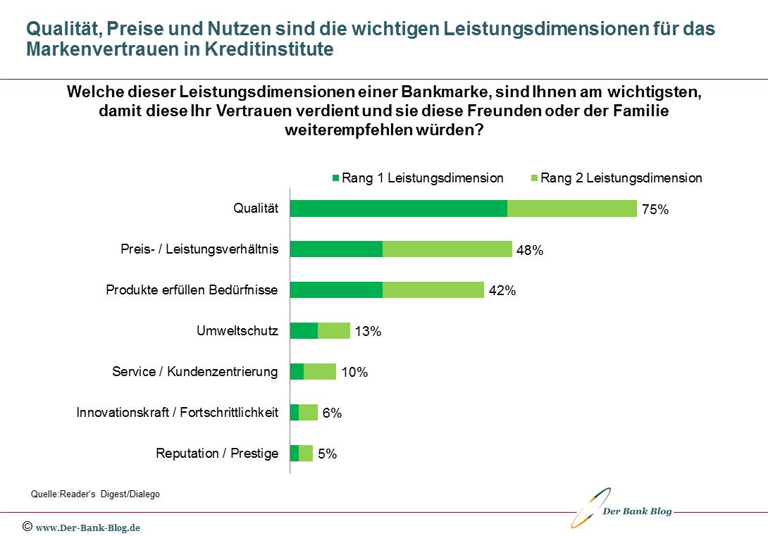 Dimensionen für das Vertrauen der Kunden in Bankmarken