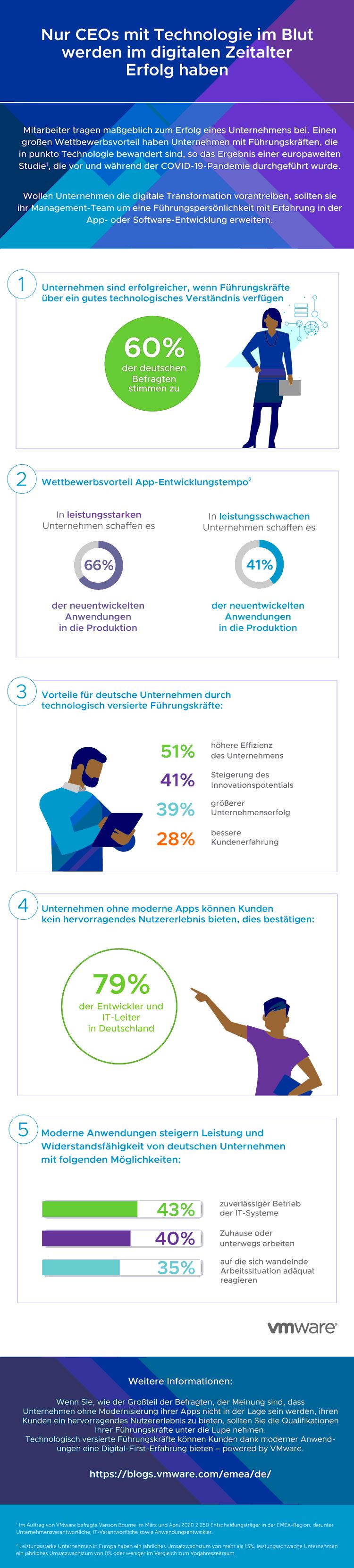 Infografik: Erfolgreiche Führung im digitalen Zeitalter