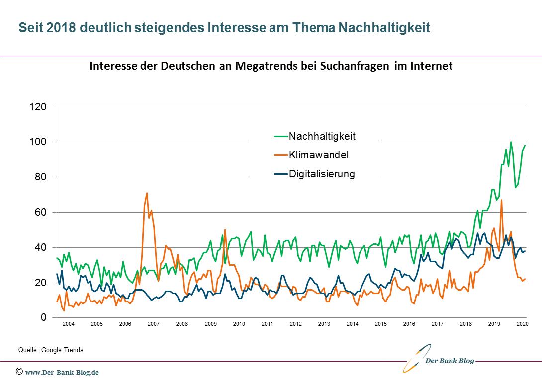 Interesse der Deutschen an Nachhaltigkeit, Klimawandel und Digitalisierung