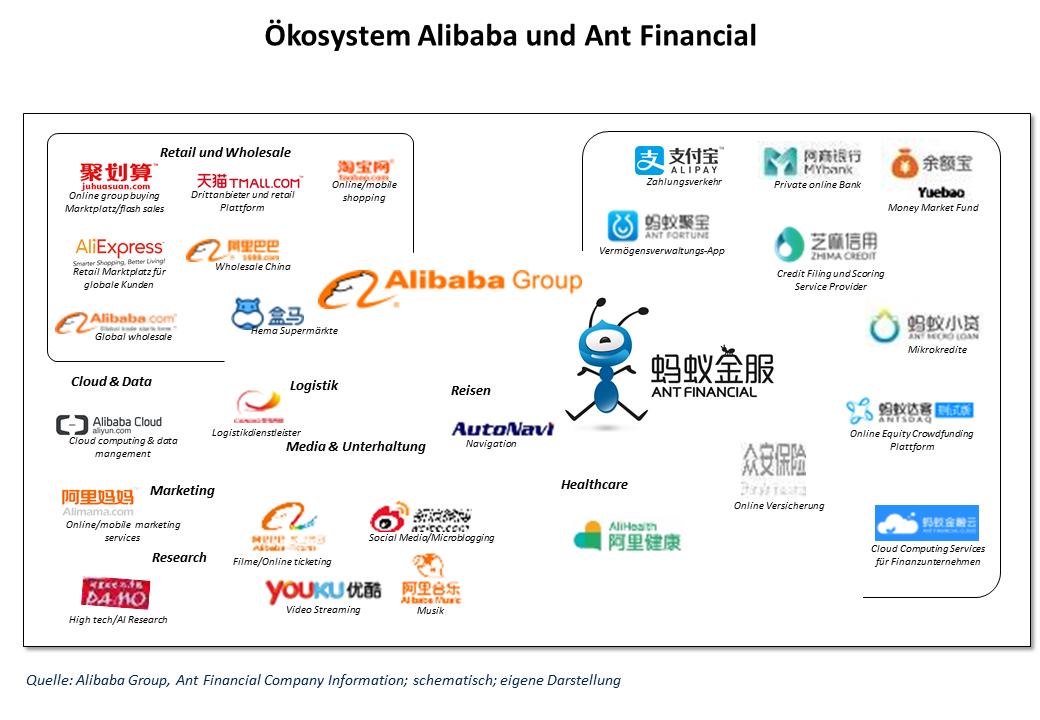 Das Ökosystem von Alibaba und Ant Financial