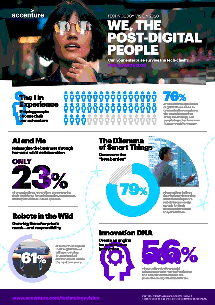 Infografik: Die postdigitale Gesellschaft von morgen