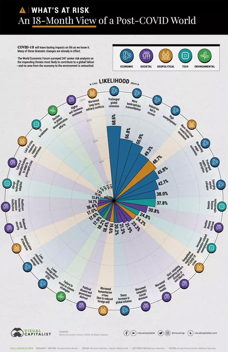 Infografik: Wahrscheinlichkeiten von Post-Corona-Risiken