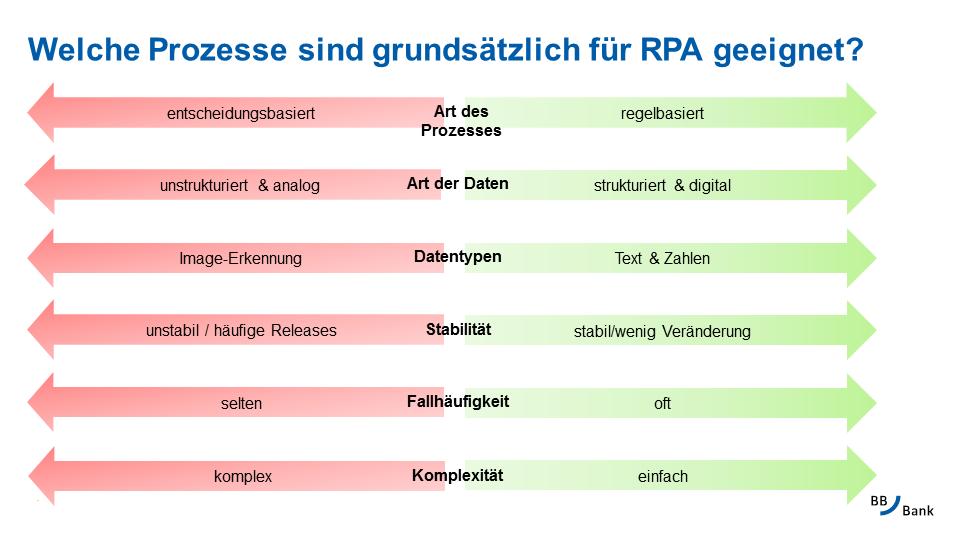 Prozesskriterien für den Einsatz von Robotic Process Automation