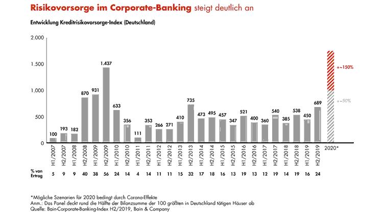 Entwicklung Risikovorsorge im Firmenkundengeschäft der Banken