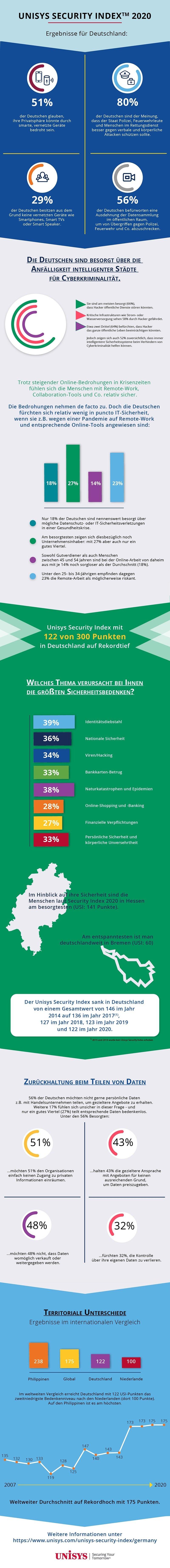 Infografik: Sicherheitsbedenken deutscher Verbraucher im Überblick
